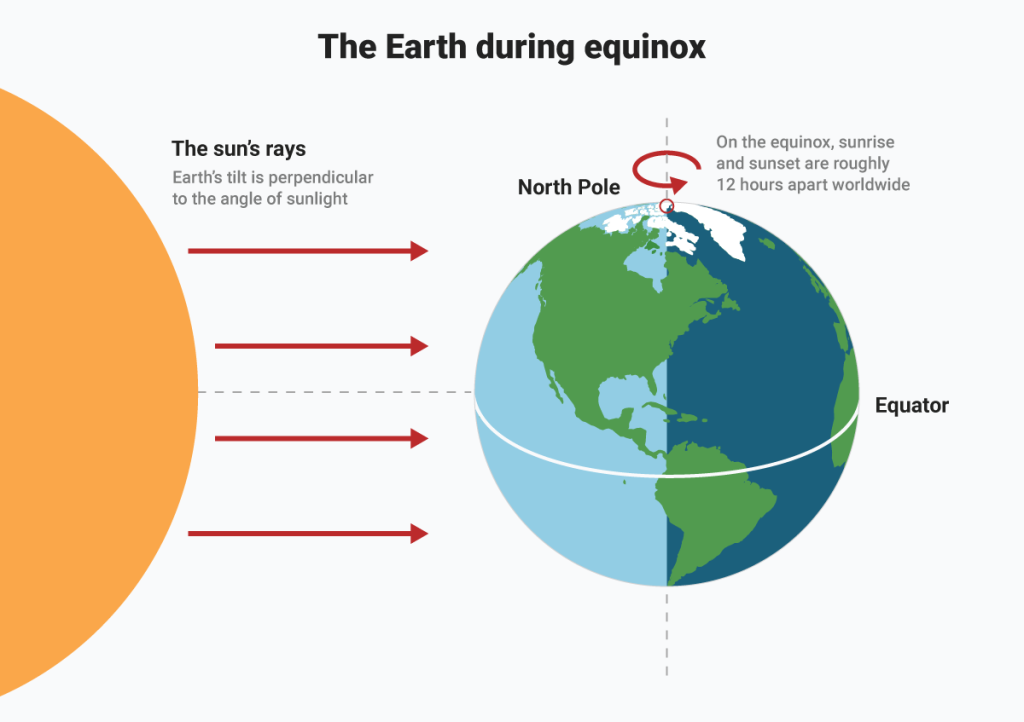 Diagram showing the half of the Earth reached by the Sun's Rays at the Spring Equinox, also known as Ostara