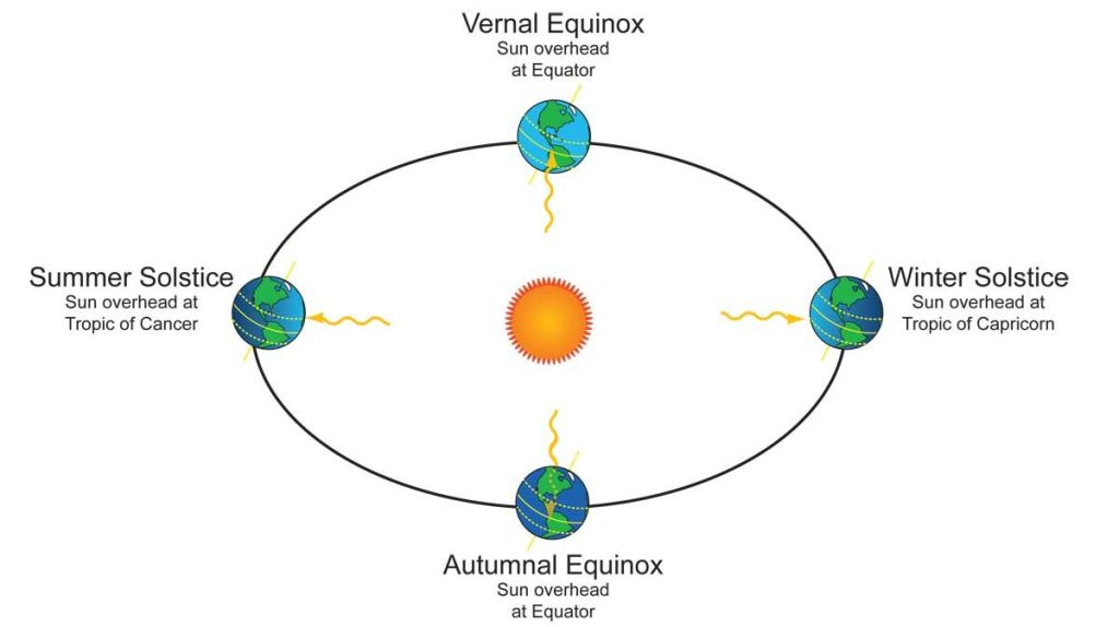 Diagram showing the Summer and Winter Solstices and Spring and Autumn Equinoxes
