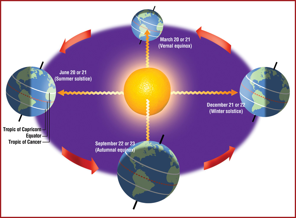 Diagram show the Sun in relation to the Earth at the Equinxos and Solstices.