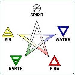 Pentagram showing the Elements and Symbols
